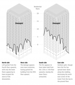 Grenfell Tower fire damage cladding